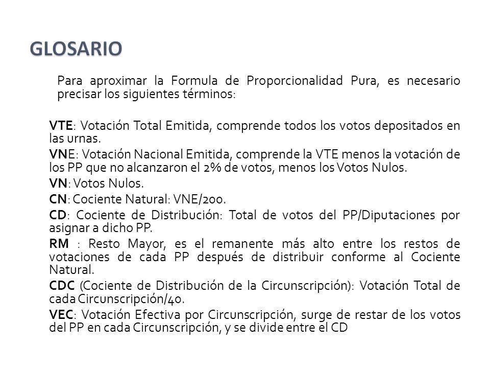 Para aproximar la Formula de Proporcionalidad Pura, es necesario precisar los siguientes términos: VTE: Votación Total Emitida, comprende todos los vo