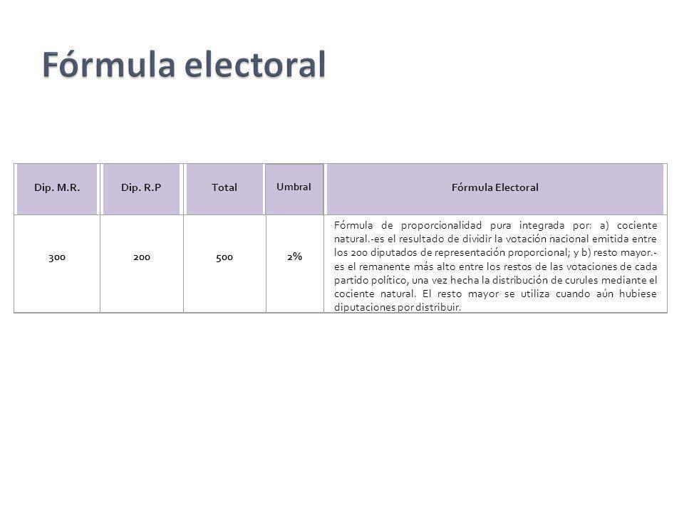 Dip. M.R.Dip. R.PTotal Umbral Fórmula Electoral 3002005002% Fórmula de proporcionalidad pura integrada por: a) cociente natural.-es el resultado de di