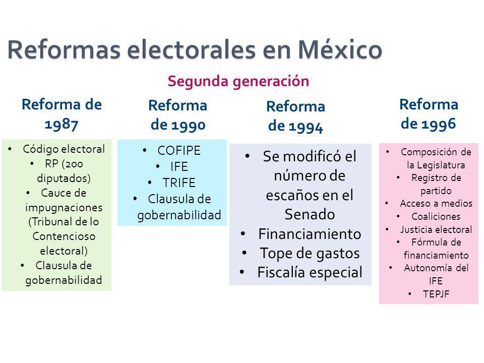 Reforma de 1987 Reforma de 1990 Reforma de 1996 Código electoral RP (200 diputados) Cauce de impugnaciones (Tribunal de lo Contencioso electoral) Clau