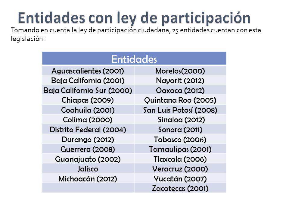 Entidades Aguascalientes (2001)Morelos(2000) Baja California (2001)Nayarit (2012) Baja California Sur (2000)Oaxaca (2012) Chiapas (2009)Quintana Roo (