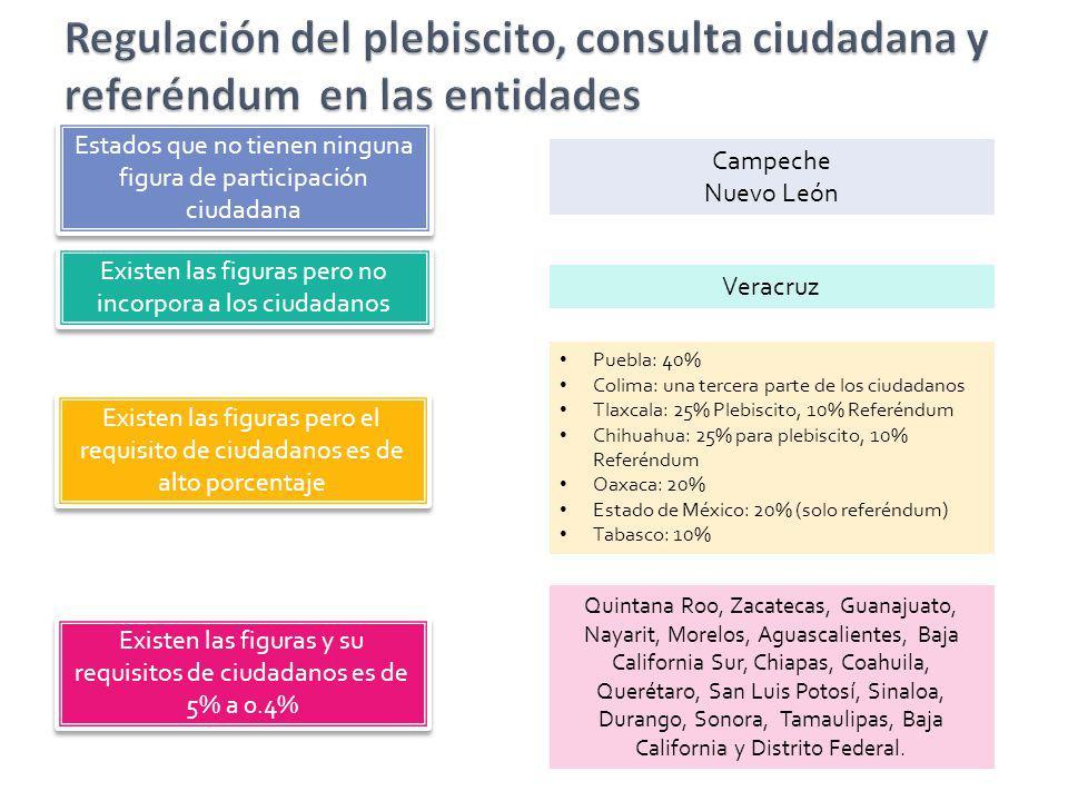Estados que no tienen ninguna figura de participación ciudadana Campeche Nuevo León Existen las figuras pero el requisito de ciudadanos es de alto por