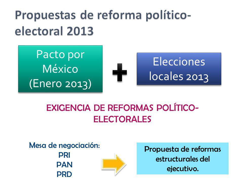 Pacto por México (Enero 2013) Pacto por México (Enero 2013) Elecciones locales 2013 EXIGENCIA DE REFORMAS POLÍTICO- ELECTORALES Mesa de negociación: P