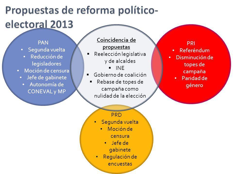 PAN Segunda vuelta Reducción de legisladores Moción de censura Jefe de gabinete Autonomía de CONEVAL y MP PRD Segunda vuelta Moción de censura Jefe de