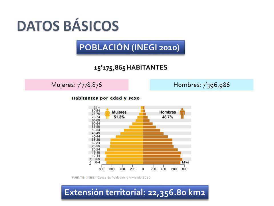POBLACIÓN (INEGI 2010) 15175,865 HABITANTES Mujeres: 7778,876Hombres: 7396,986 Extensión territorial: 22,356.80 km2