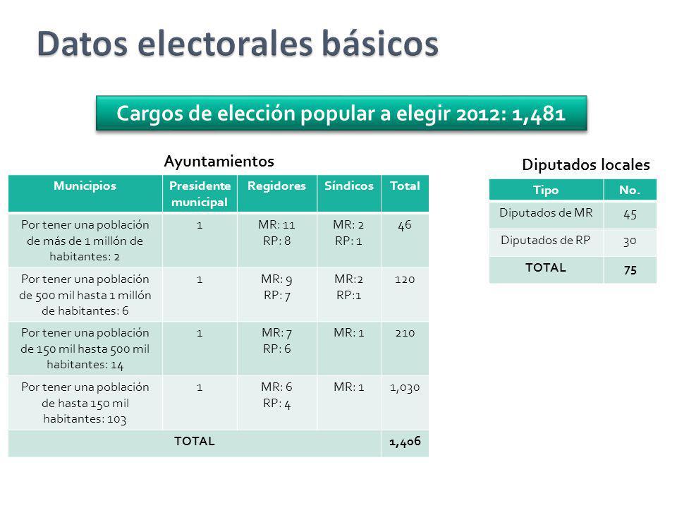 Cargos de elección popular a elegir 2012: 1,481 Ayuntamientos Diputados locales MunicipiosPresidente municipal RegidoresSíndicosTotal Por tener una po