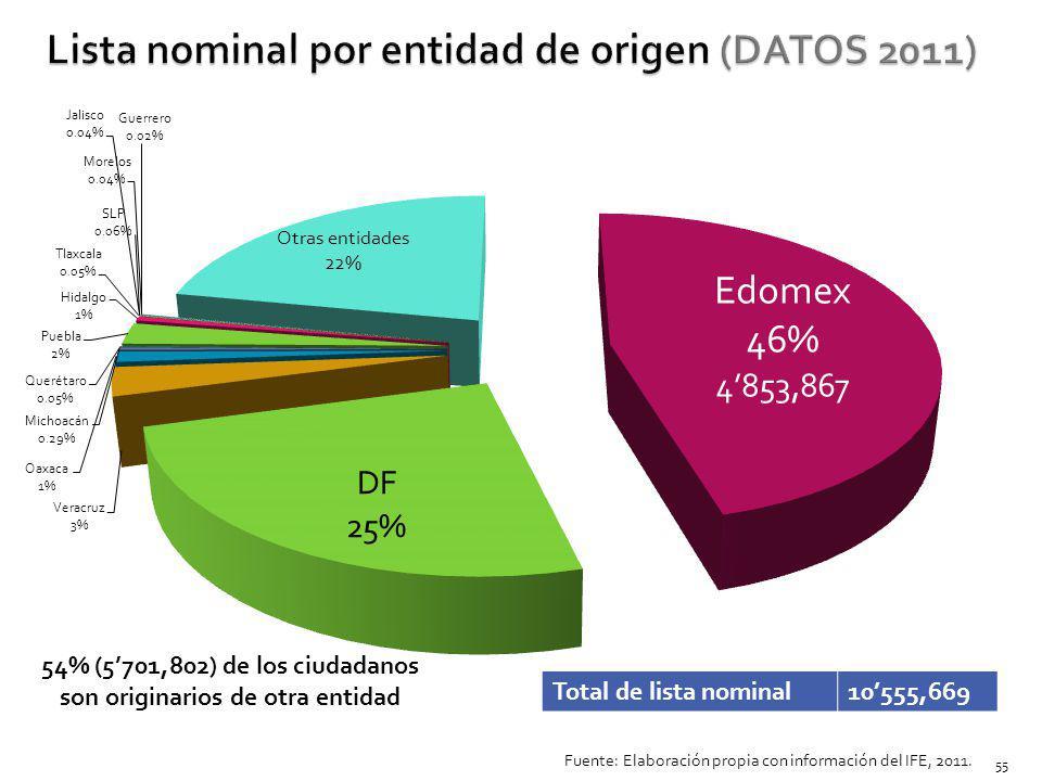 Total de lista nominal10555,669 54% (5701,802) de los ciudadanos son originarios de otra entidad Fuente: Elaboración propia con información del IFE, 2