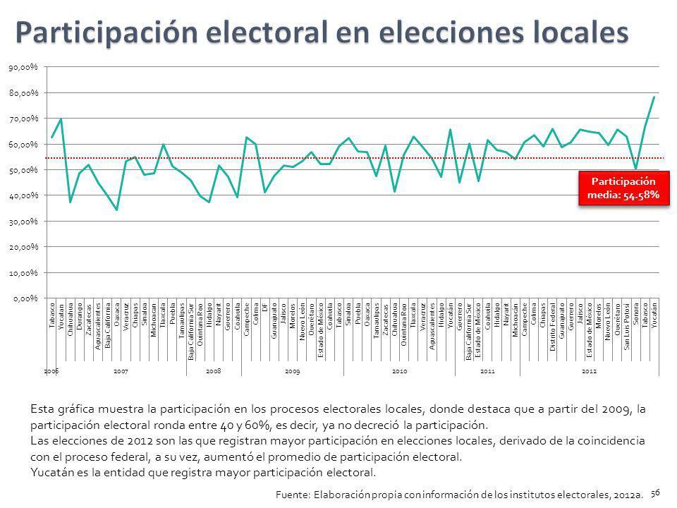 Participación media: 54.58% Esta gráfica muestra la participación en los procesos electorales locales, donde destaca que a partir del 2009, la partici