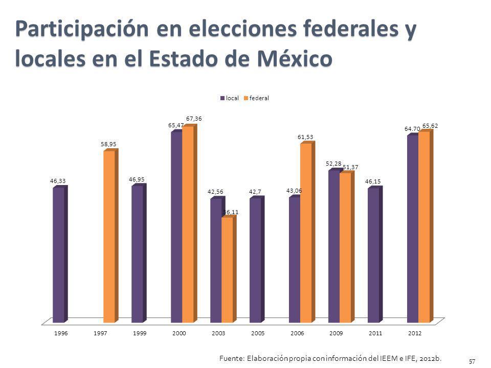 Participación en elecciones federales y locales en el Estado de México Fuente: Elaboración propia con información del IEEM e IFE, 2012b. 57