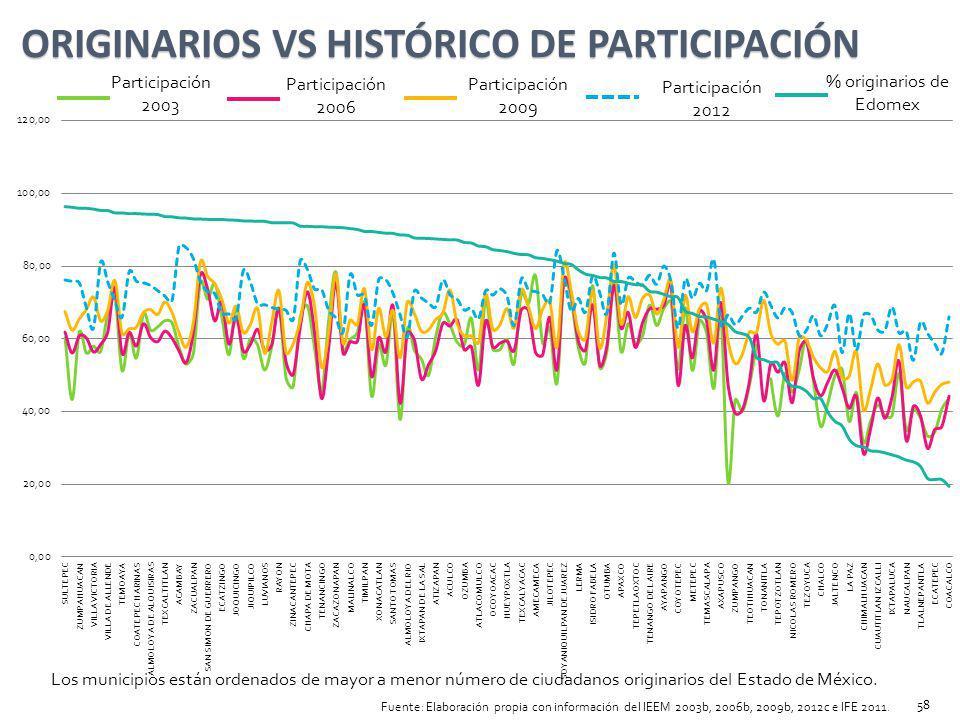 Participación 2003 Participación 2006 Participación 2009 Participación 2012 % originarios de Edomex ORIGINARIOS VS HISTÓRICO DE PARTICIPACIÓN Los muni