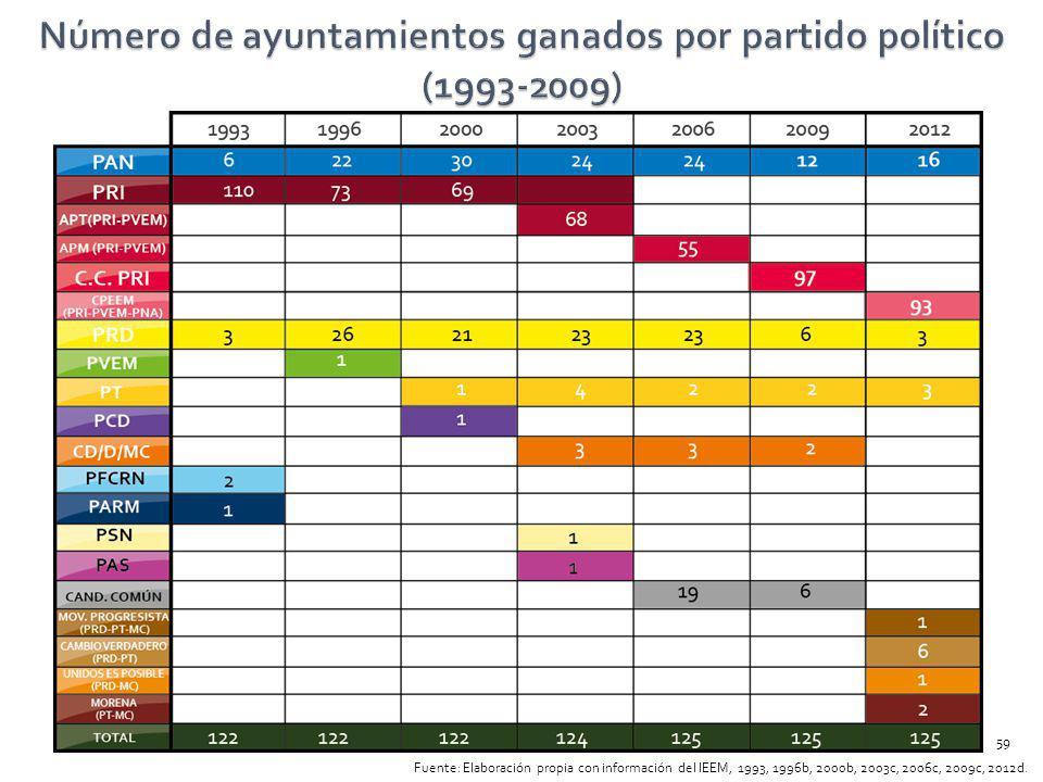 Fuente: Elaboración propia con información del IEEM, 1993, 1996b, 2000b, 2003c, 2006c, 2009c, 2012d. 59