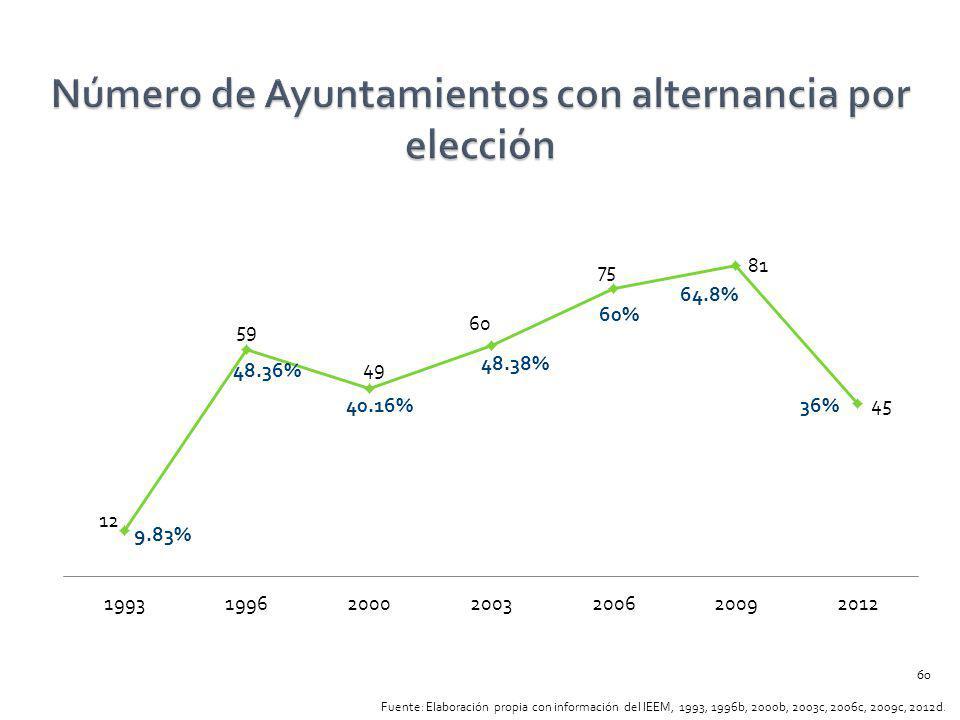 9.83% 48.36% 40.16% 48.38% 60% 64.8% 36% Fuente: Elaboración propia con información del IEEM, 1993, 1996b, 2000b, 2003c, 2006c, 2009c, 2012d. 60