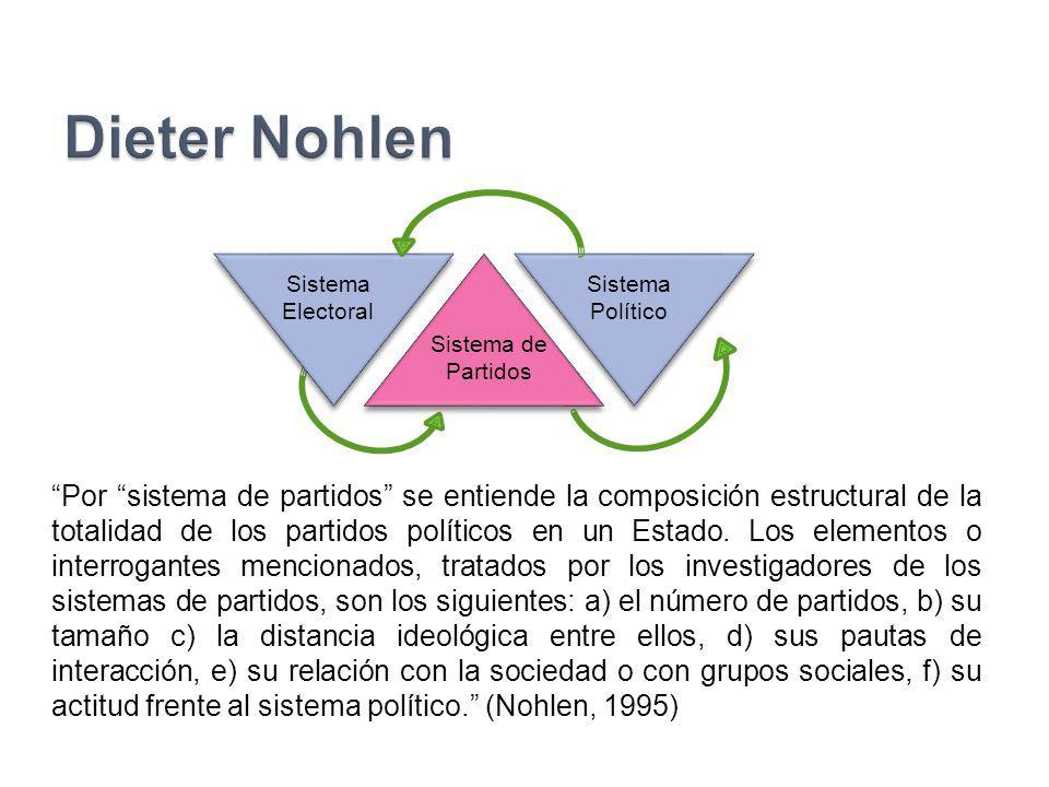 Por sistema de partidos se entiende la composición estructural de la totalidad de los partidos políticos en un Estado. Los elementos o interrogantes m