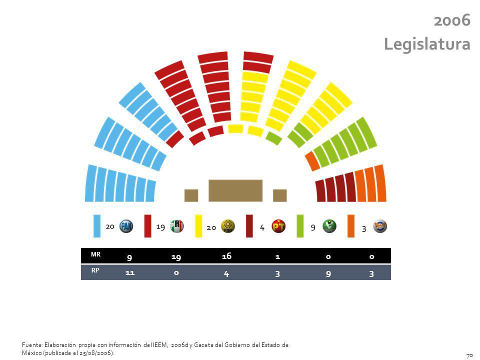 2006 Legislatura MR 91916100 RP 1104393 20 3 Fuente: Elaboración propia con información del IEEM, 2006d y Gaceta del Gobierno del Estado de México (pu