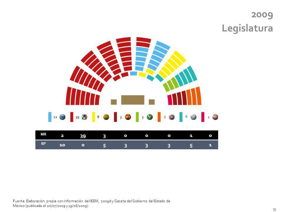 MR 239300010 RP 100533351 2009 Legislatura 36 1 Fuente: Elaboración propia con información del IEEM, 2009d y Gaceta del Gobierno del Estado de México