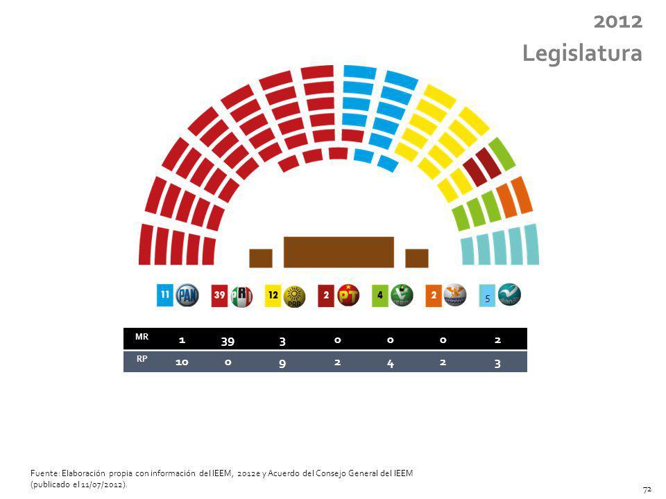 MR 13930002 RP 10092423 2012 Legislatura Fuente: Elaboración propia con información del IEEM, 2012e y Acuerdo del Consejo General del IEEM (publicado