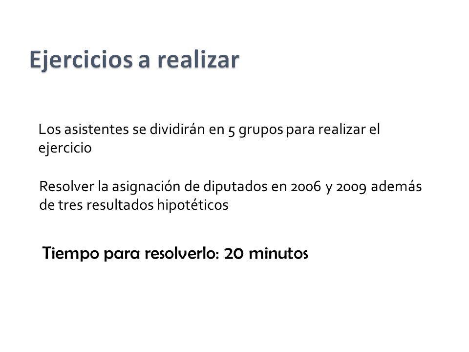 Resolver la asignación de diputados en 2006 y 2009 además de tres resultados hipotéticos Tiempo para resolverlo: 20 minutos Los asistentes se dividirá