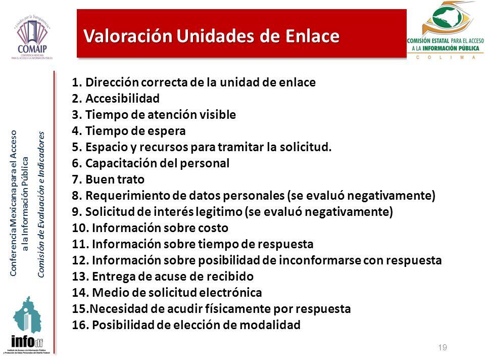 Conferencia Mexicana para el Acceso a la Información Pública Comisión de Evaluación e Indicadores Valoración Unidades de Enlace 19 1. Dirección correc