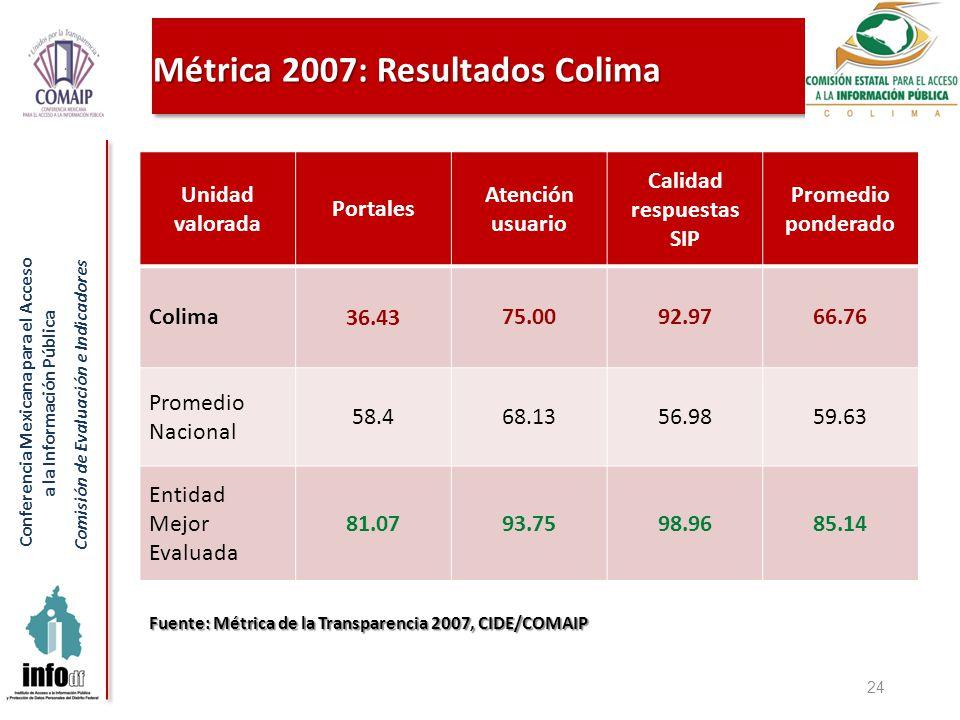Conferencia Mexicana para el Acceso a la Información Pública Comisión de Evaluación e Indicadores Métrica 2007: Resultados Colima 24 Fuente: Métrica d