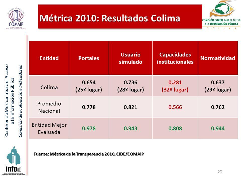 Conferencia Mexicana para el Acceso a la Información Pública Comisión de Evaluación e Indicadores Métrica 2010: Resultados Colima 29 Fuente: Métrica de la Transparencia 2010, CIDE/COMAIP EntidadPortales Usuario simulado Capacidades institucionales Normatividad Colima 0.654 (25º lugar) 0.736 (28º lugar) 0.281 (32º lugar) 0.637 (29º lugar) Promedio Nacional 0.7780.8210.5660.762 Entidad Mejor Evaluada 0.9780.9430.8080.944