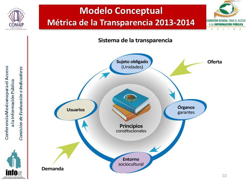 Conferencia Mexicana para el Acceso a la Información Pública Comisión de Evaluación e Indicadores 33 Modelo Conceptual Métrica de la Transparencia 201
