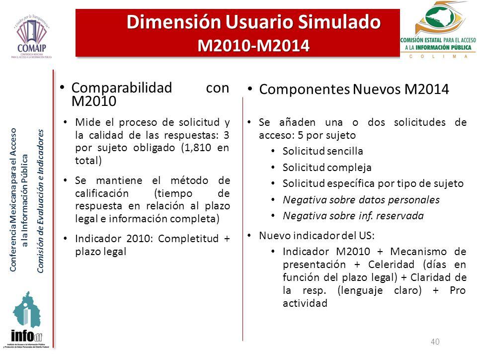 Conferencia Mexicana para el Acceso a la Información Pública Comisión de Evaluación e Indicadores 40 Dimensión Usuario Simulado M2010-M2014 Comparabilidad con M2010 Mide el proceso de solicitud y la calidad de las respuestas: 3 por sujeto obligado (1,810 en total) Se mantiene el método de calificación (tiempo de respuesta en relación al plazo legal e información completa) Indicador 2010: Completitud + plazo legal Componentes Nuevos M2014 Se añaden una o dos solicitudes de acceso: 5 por sujeto Solicitud sencilla Solicitud compleja Solicitud específica por tipo de sujeto Negativa sobre datos personales Negativa sobre inf.