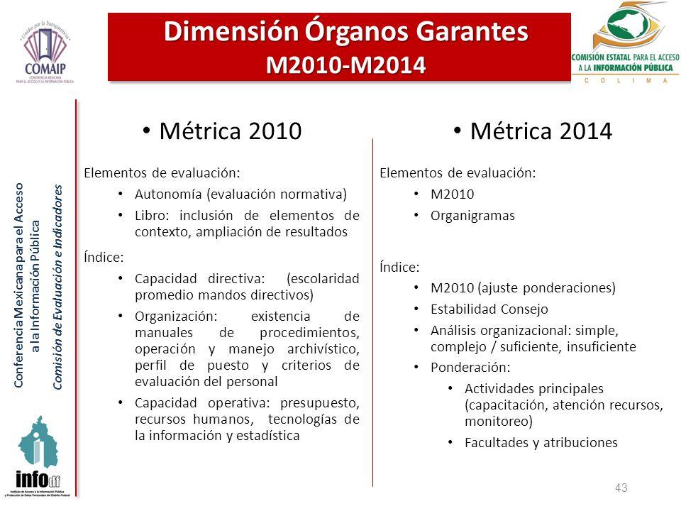 Conferencia Mexicana para el Acceso a la Información Pública Comisión de Evaluación e Indicadores 43 Dimensión Órganos Garantes M2010-M2014 Métrica 20
