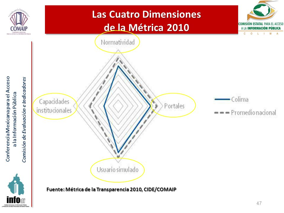 Conferencia Mexicana para el Acceso a la Información Pública Comisión de Evaluación e Indicadores 47 Las Cuatro Dimensiones de la Métrica 2010 Fuente: Métrica de la Transparencia 2010, CIDE/COMAIP