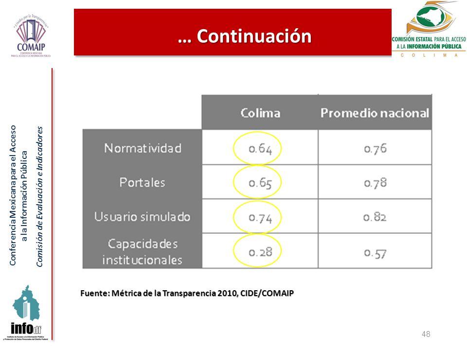 Conferencia Mexicana para el Acceso a la Información Pública Comisión de Evaluación e Indicadores 48 … Continuación Fuente: Métrica de la Transparencia 2010, CIDE/COMAIP