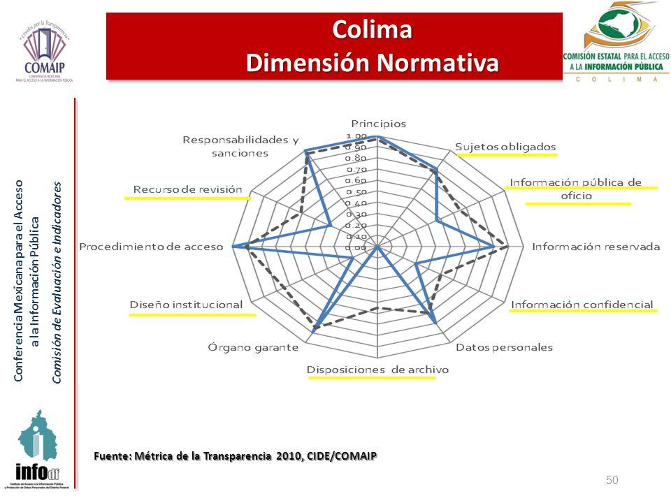 Conferencia Mexicana para el Acceso a la Información Pública Comisión de Evaluación e Indicadores 50 Colima Dimensión Normativa Fuente: Métrica de la