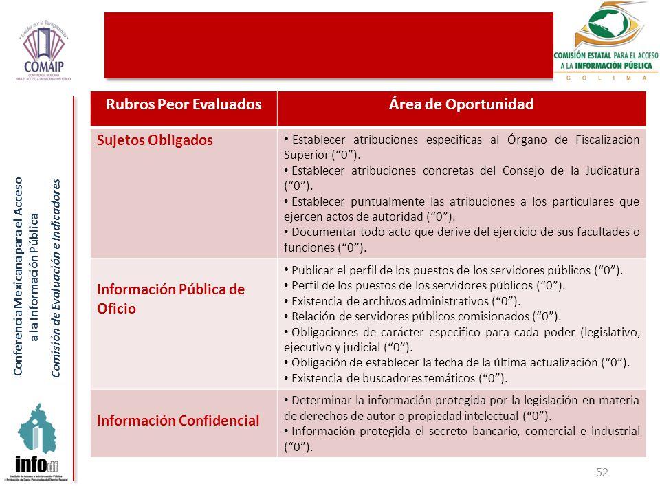 Conferencia Mexicana para el Acceso a la Información Pública Comisión de Evaluación e Indicadores 52 Rubros Peor EvaluadosÁrea de Oportunidad Sujetos Obligados Establecer atribuciones especificas al Órgano de Fiscalización Superior (0).