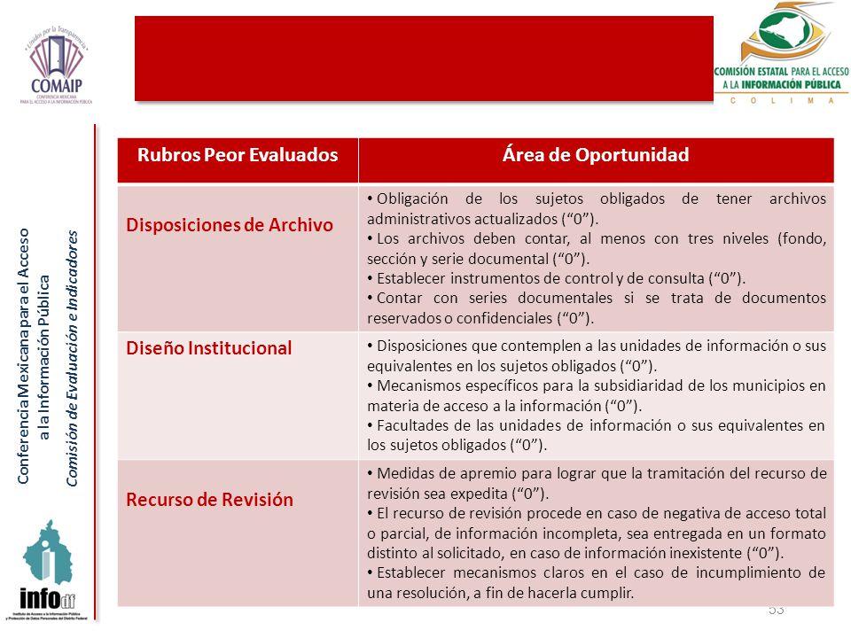 Conferencia Mexicana para el Acceso a la Información Pública Comisión de Evaluación e Indicadores 53 Rubros Peor EvaluadosÁrea de Oportunidad Disposiciones de Archivo Obligación de los sujetos obligados de tener archivos administrativos actualizados (0).