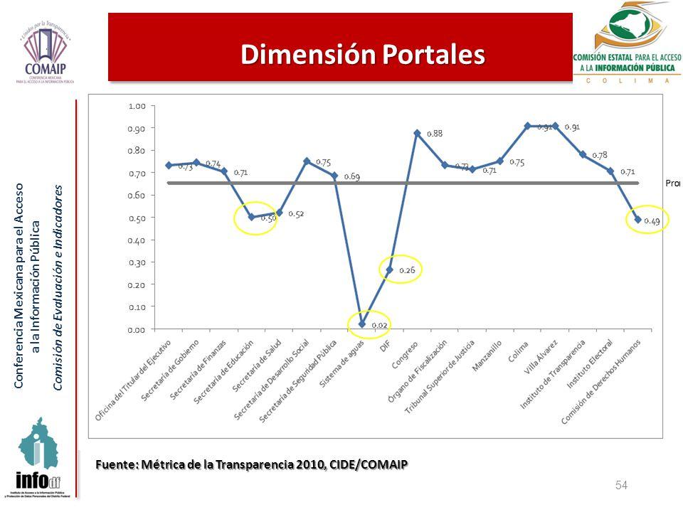 Conferencia Mexicana para el Acceso a la Información Pública Comisión de Evaluación e Indicadores 54 Dimensión Portales Fuente: Métrica de la Transparencia 2010, CIDE/COMAIP