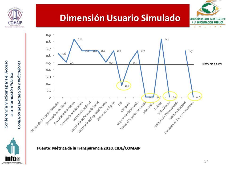 Conferencia Mexicana para el Acceso a la Información Pública Comisión de Evaluación e Indicadores 57 Dimensión Usuario Simulado Fuente: Métrica de la Transparencia 2010, CIDE/COMAIP
