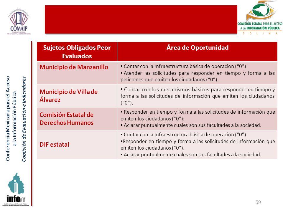 Conferencia Mexicana para el Acceso a la Información Pública Comisión de Evaluación e Indicadores 59 Sujetos Obligados Peor Evaluados Área de Oportunidad Municipio de Manzanillo Contar con la Infraestructura básica de operación (0) Atender las solicitudes para responder en tiempo y forma a las peticiones que emiten los ciudadanos (0).