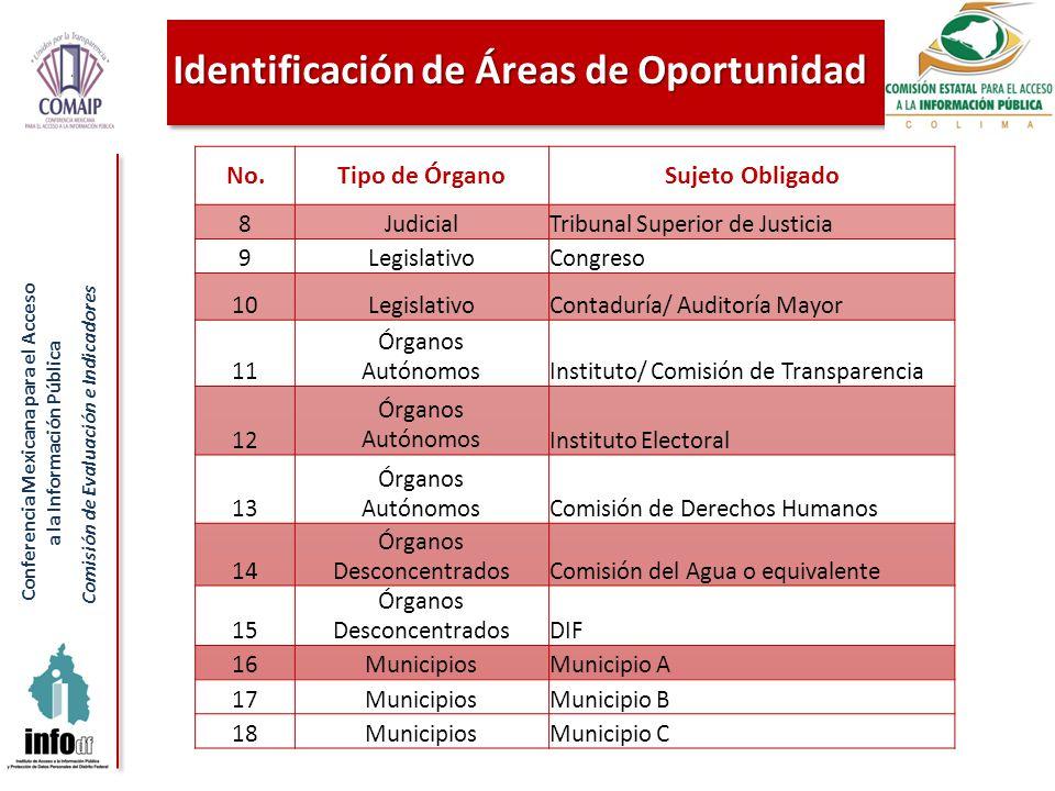 Conferencia Mexicana para el Acceso a la Información Pública Comisión de Evaluación e Indicadores Identificación de Áreas de Oportunidad No.Tipo de ÓrganoSujeto Obligado 8JudicialTribunal Superior de Justicia 9LegislativoCongreso 10LegislativoContaduría/ Auditoría Mayor 11 Órganos AutónomosInstituto/ Comisión de Transparencia 12 Órganos AutónomosInstituto Electoral 13 Órganos AutónomosComisión de Derechos Humanos 14 Órganos DesconcentradosComisión del Agua o equivalente 15 Órganos DesconcentradosDIF 16MunicipiosMunicipio A 17MunicipiosMunicipio B 18MunicipiosMunicipio C