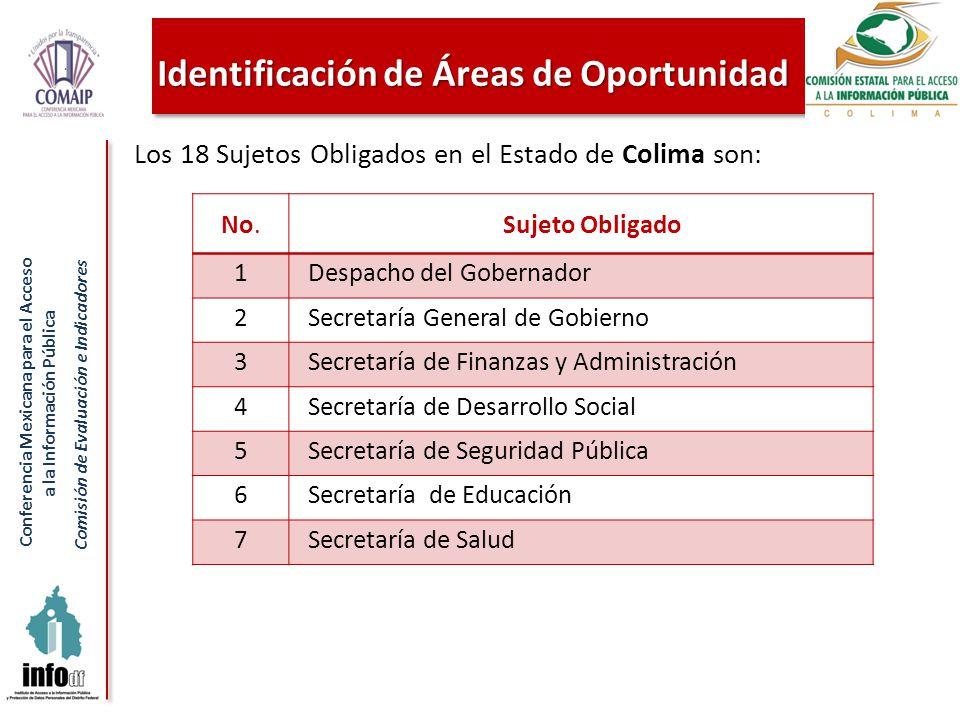 Conferencia Mexicana para el Acceso a la Información Pública Comisión de Evaluación e Indicadores Identificación de Áreas de Oportunidad Los 18 Sujeto