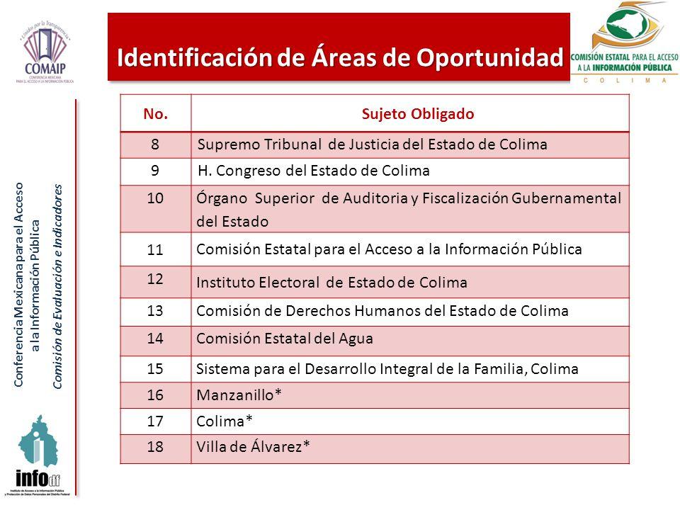 Conferencia Mexicana para el Acceso a la Información Pública Comisión de Evaluación e Indicadores Identificación de Áreas de Oportunidad No.Sujeto Obligado 8Supremo Tribunal de Justicia del Estado de Colima 9H.