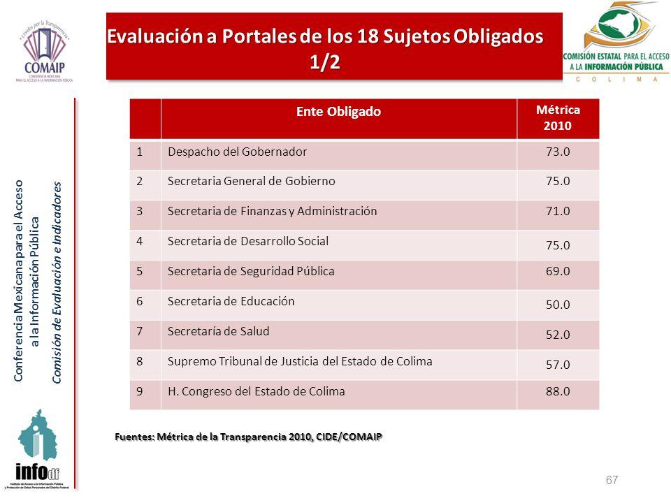 Conferencia Mexicana para el Acceso a la Información Pública Comisión de Evaluación e Indicadores 67 Ente Obligado Métrica 2010 1Despacho del Gobernad