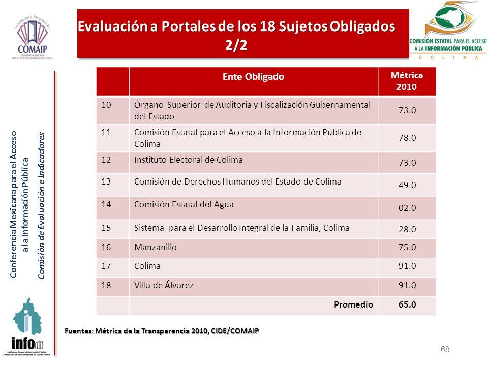Conferencia Mexicana para el Acceso a la Información Pública Comisión de Evaluación e Indicadores 68 Ente Obligado Métrica 2010 10 Órgano Superior de
