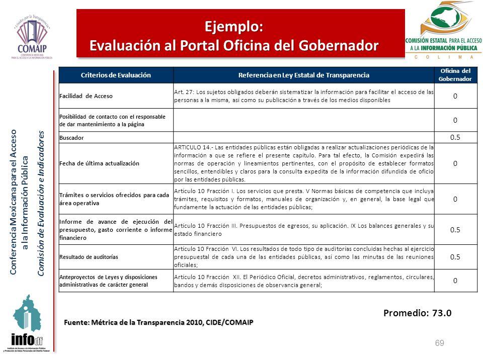 Conferencia Mexicana para el Acceso a la Información Pública Comisión de Evaluación e Indicadores 69 Ejemplo: Evaluación al Portal Oficina del Gobernador Criterios de EvaluaciónReferencia en Ley Estatal de Transparencia Oficina del Gobernador Facilidad de Acceso Art.