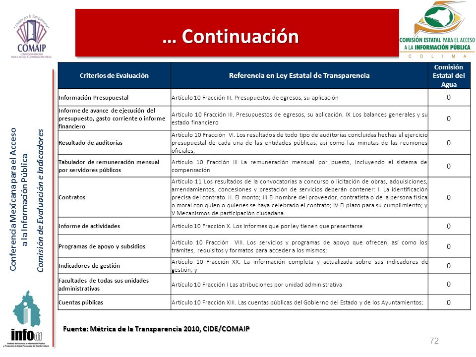 Conferencia Mexicana para el Acceso a la Información Pública Comisión de Evaluación e Indicadores 72 Criterios de Evaluación Referencia en Ley Estatal de Transparencia Comisión Estatal del Agua Información PresupuestalArtículo 10 Fracción III.