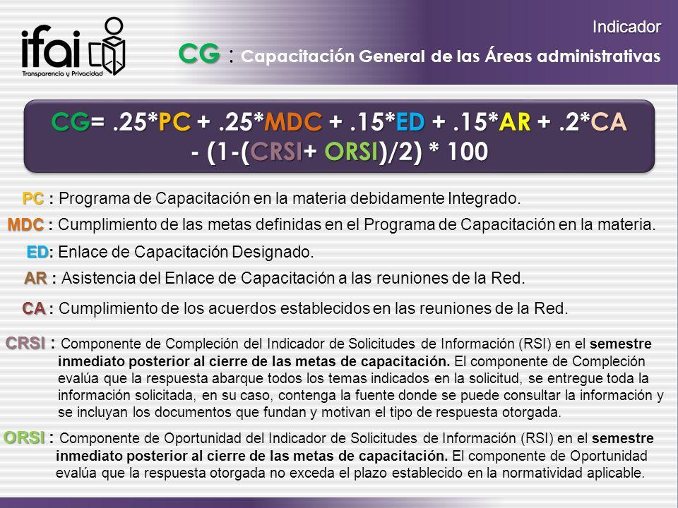 Indicador CG Indicador CG : Capacitación General de las Áreas administrativas CG=.25*PC +.25*MDC +.15*ED +.15*AR +.2*CA - (1-(CRSI+ ORSI)/2) * 100 CG=.25*PC +.25*MDC +.15*ED +.15*AR +.2*CA - (1-(CRSI+ ORSI)/2) * 100 PC PC : Programa de Capacitación en la materia debidamente Integrado.