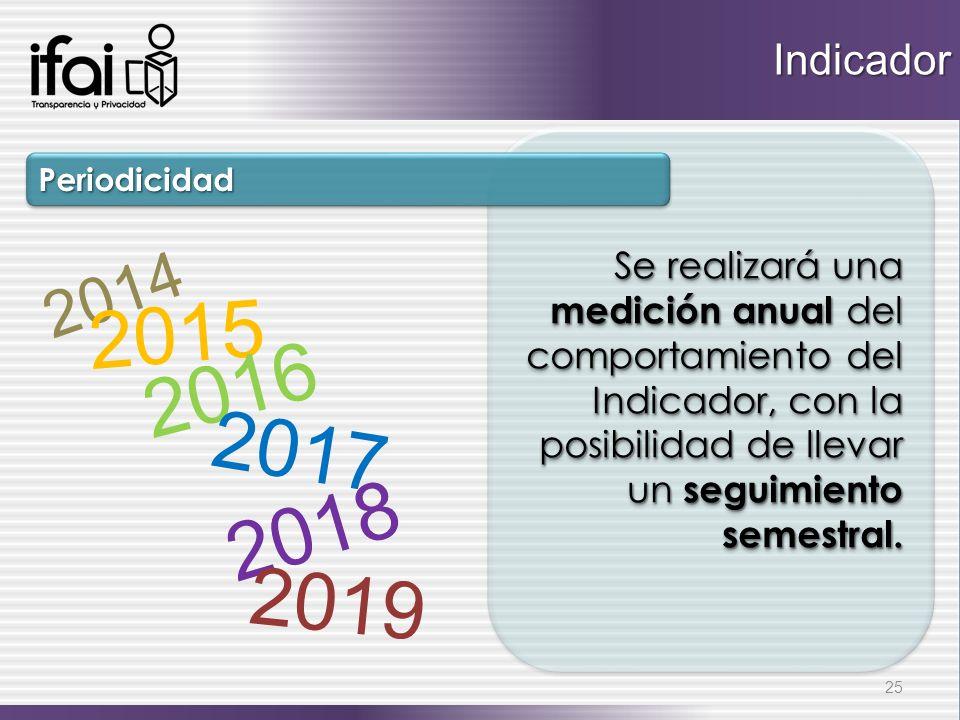 Se realizará una medición anual del comportamiento del Indicador, con la posibilidad de llevar un seguimiento semestral. PeriodicidadPeriodicidad 25 I