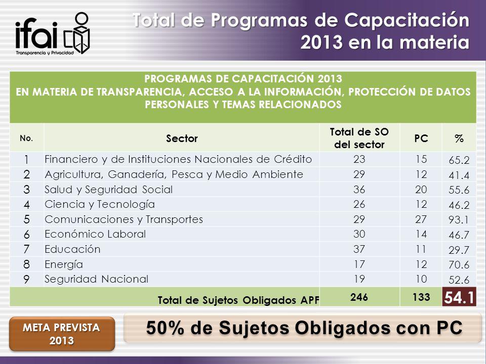 Total de Programas de Capacitación 2013 en la materia PROGRAMAS DE CAPACITACIÓN 2013 EN MATERIA DE TRANSPARENCIA, ACCESO A LA INFORMACIÓN, PROTECCIÓN