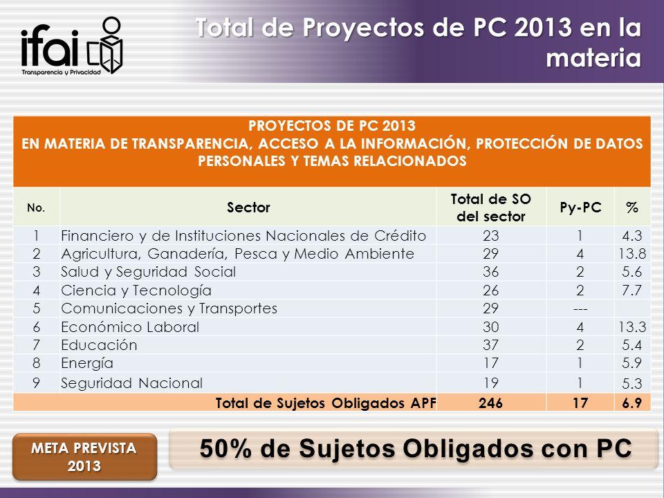 Total de Proyectos de PC 2013 en la materia PROYECTOS DE PC 2013 EN MATERIA DE TRANSPARENCIA, ACCESO A LA INFORMACIÓN, PROTECCIÓN DE DATOS PERSONALES Y TEMAS RELACIONADOS No.