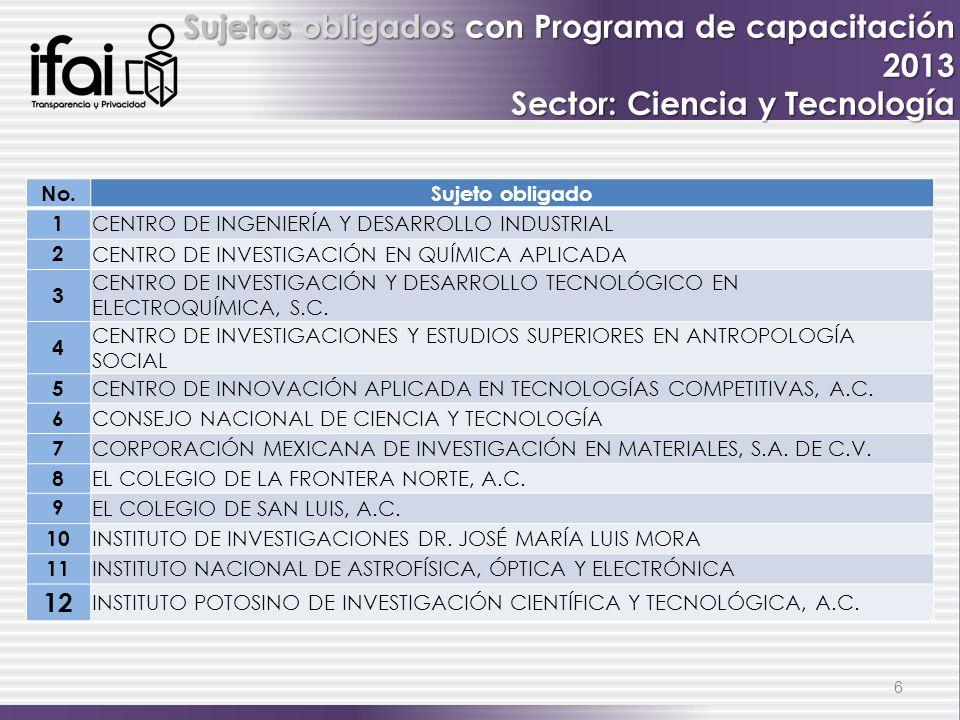 6 Sujetos obligados con Programa de capacitación 2013 Sector: Ciencia y Tecnología No.Sujeto obligado 1 CENTRO DE INGENIERÍA Y DESARROLLO INDUSTRIAL 2 CENTRO DE INVESTIGACIÓN EN QUÍMICA APLICADA 3 CENTRO DE INVESTIGACIÓN Y DESARROLLO TECNOLÓGICO EN ELECTROQUÍMICA, S.C.