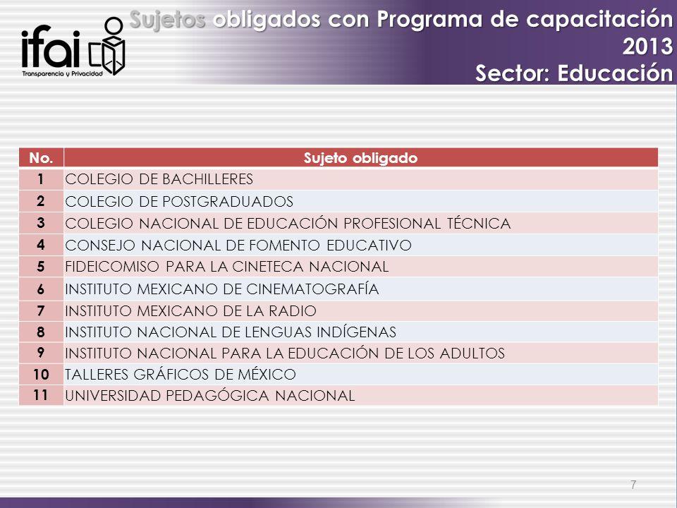 7 No.Sujeto obligado 1 COLEGIO DE BACHILLERES 2 COLEGIO DE POSTGRADUADOS 3 COLEGIO NACIONAL DE EDUCACIÓN PROFESIONAL TÉCNICA 4 CONSEJO NACIONAL DE FOM