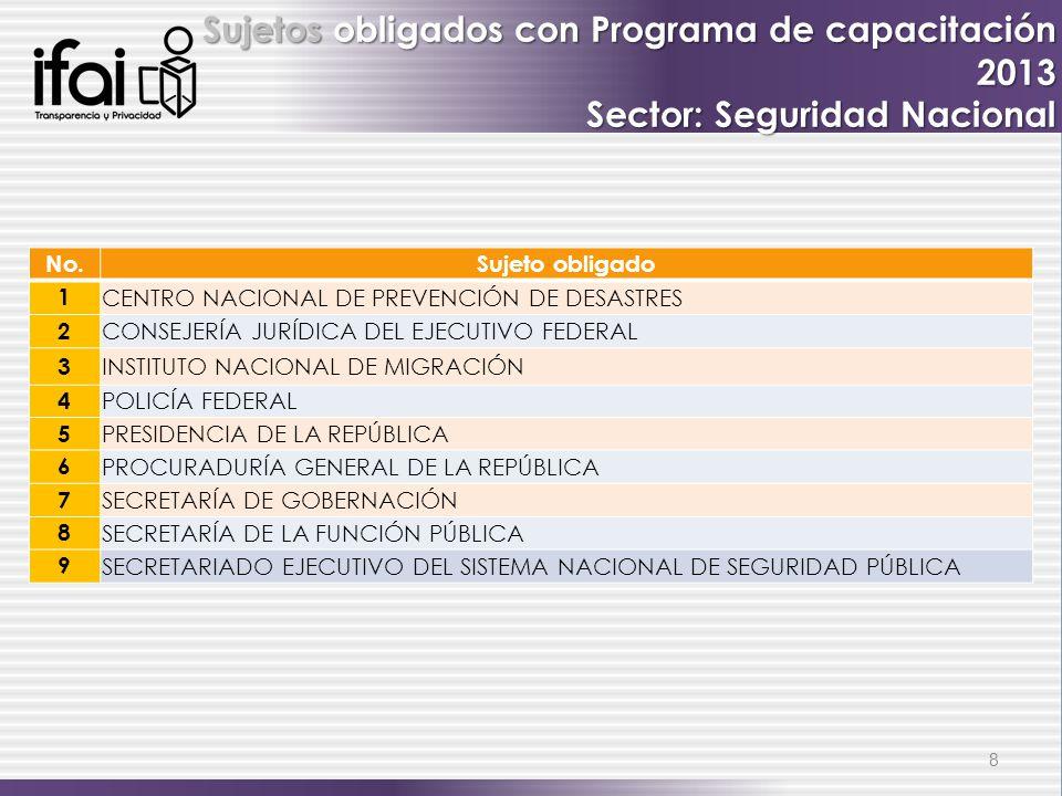8 Sujetos obligados con Programa de capacitación 2013 Sector: Seguridad Nacional No.Sujeto obligado 1 CENTRO NACIONAL DE PREVENCIÓN DE DESASTRES 2 CONSEJERÍA JURÍDICA DEL EJECUTIVO FEDERAL 3 INSTITUTO NACIONAL DE MIGRACIÓN 4 POLICÍA FEDERAL 5 PRESIDENCIA DE LA REPÚBLICA 6 PROCURADURÍA GENERAL DE LA REPÚBLICA 7 SECRETARÍA DE GOBERNACIÓN 8 SECRETARÍA DE LA FUNCIÓN PÚBLICA 9 SECRETARIADO EJECUTIVO DEL SISTEMA NACIONAL DE SEGURIDAD PÚBLICA