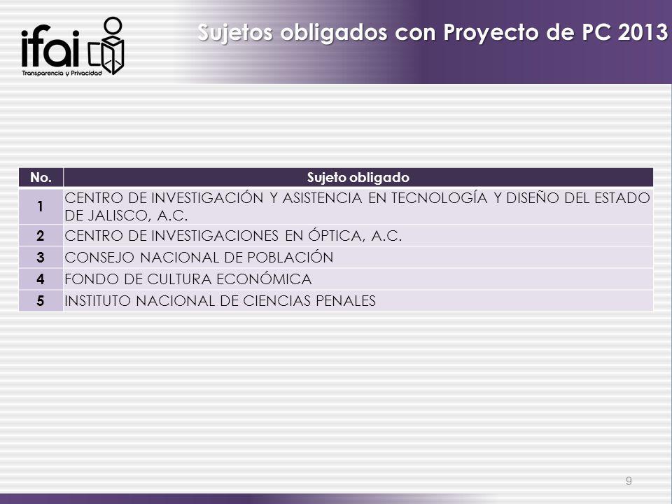 9 Sujetos obligados con Proyecto de PC 2013 No.Sujeto obligado 1 CENTRO DE INVESTIGACIÓN Y ASISTENCIA EN TECNOLOGÍA Y DISEÑO DEL ESTADO DE JALISCO, A.