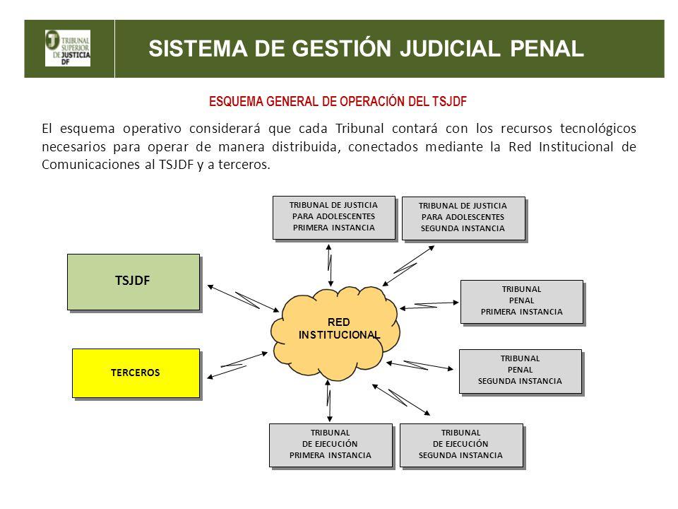 ESQUEMA GENERAL DE OPERACIÓN DEL TSJDF El esquema operativo considerará que cada Tribunal contará con los recursos tecnológicos necesarios para operar de manera distribuida, conectados mediante la Red Institucional de Comunicaciones al TSJDF y a terceros.